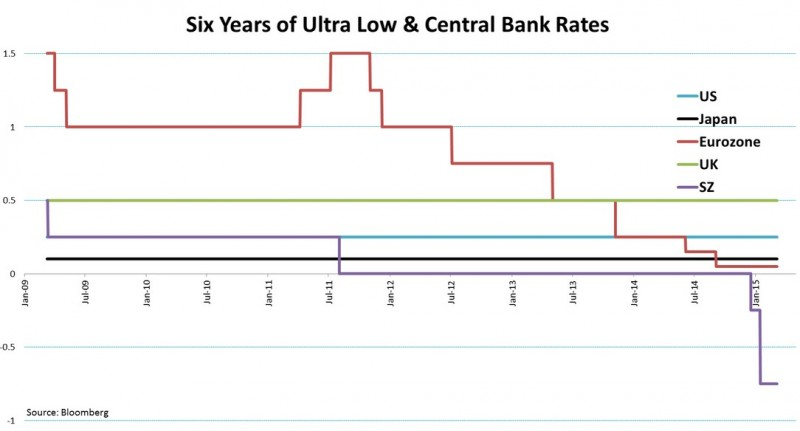 6 years ultra low interest rates central bank, us japan eurozone uk sz