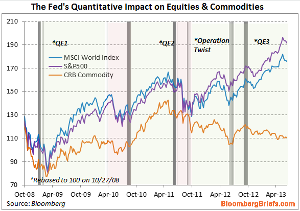 The Fed's Quantitative Impact on Equities & Commodities