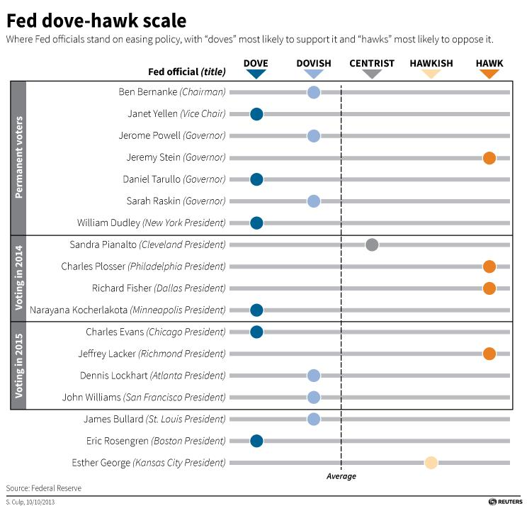 Dove Hawk Scale 2014