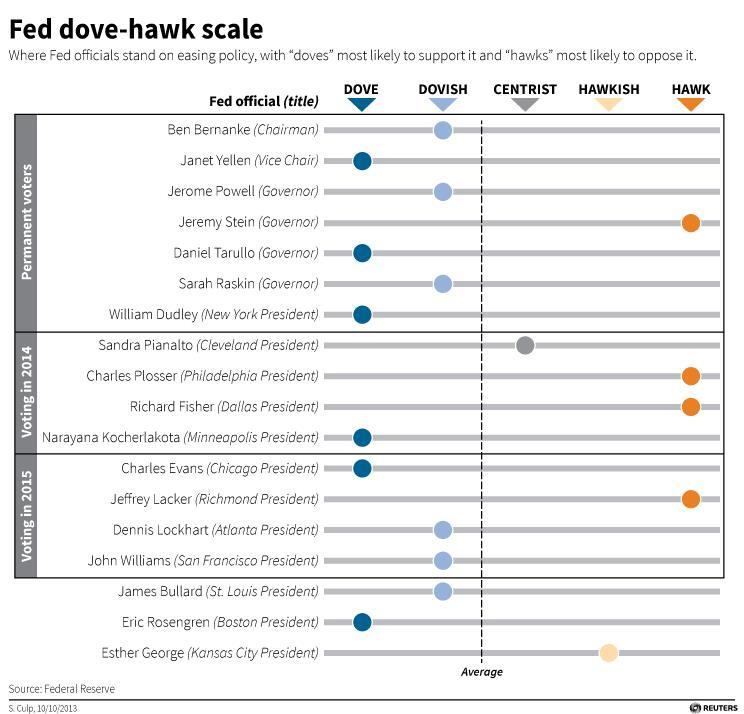 Dove Hawk Scale 2014
