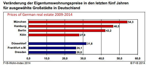German Home Prices 2009-2014
