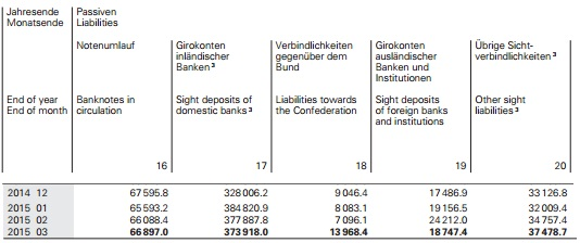 SNB Balance Sheet SNB Debt March 2015 banknotes sight deposits