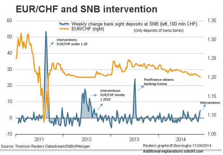 SNB Sight DepositsEdited