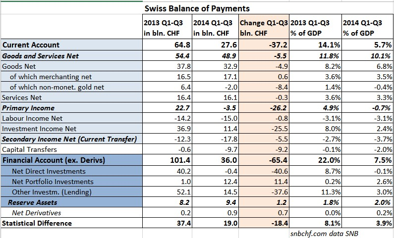Swiss Balance of Payments 2014