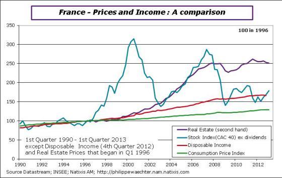 France-en-2013-Q1-realestateprice-income