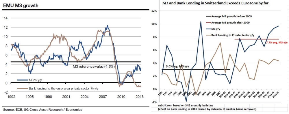 emu vs. swiss m3 credit, exceeds eurozone