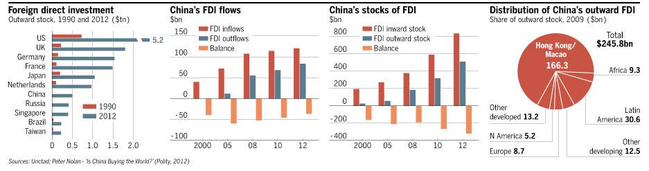 Global Foreign Direct Investments FDI