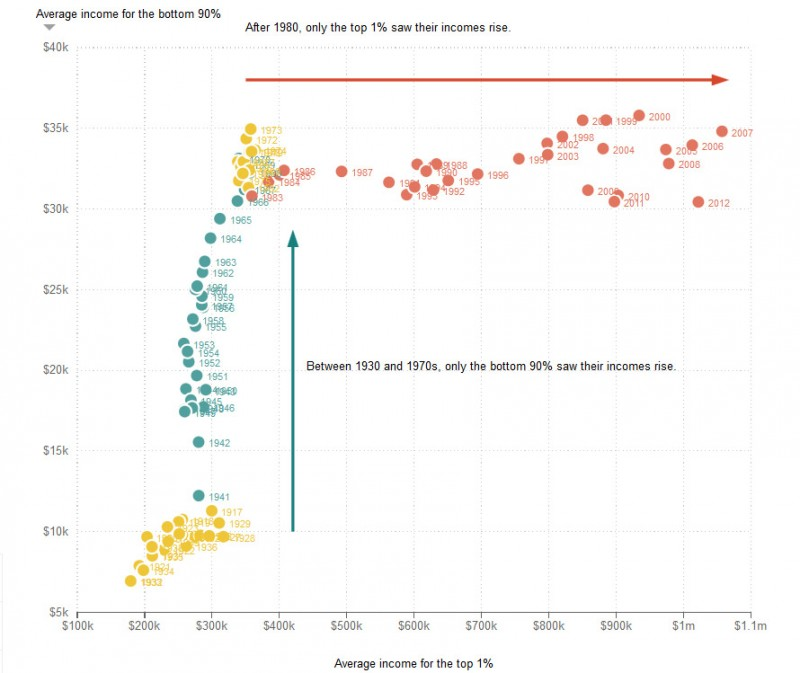 income increase 1930-1970