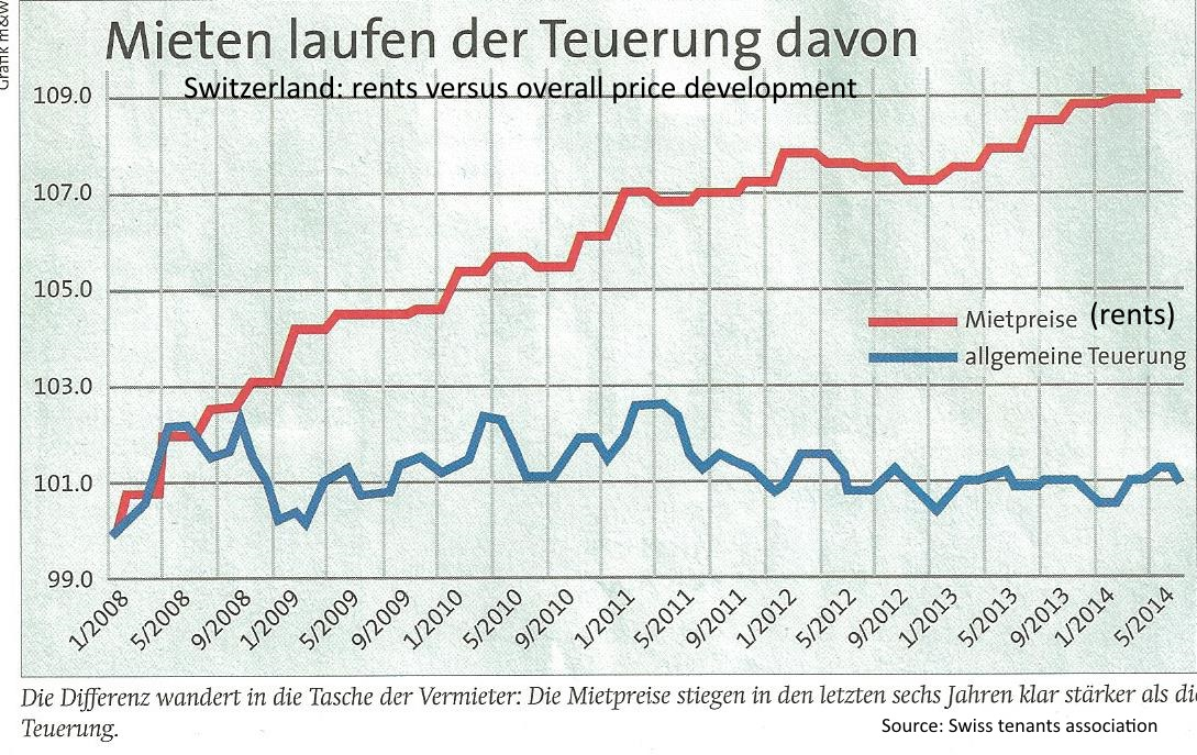 Switzerland rents versus Consumer Prices 2008-2014