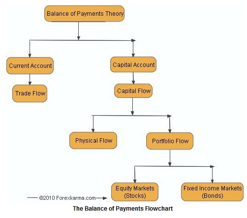 Subaccounts Balance of Payments