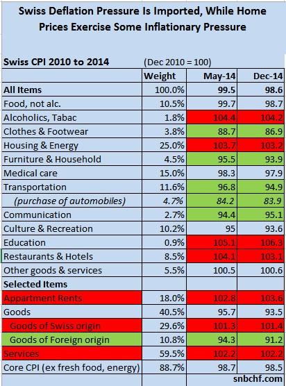 Swiss CPI December 2014