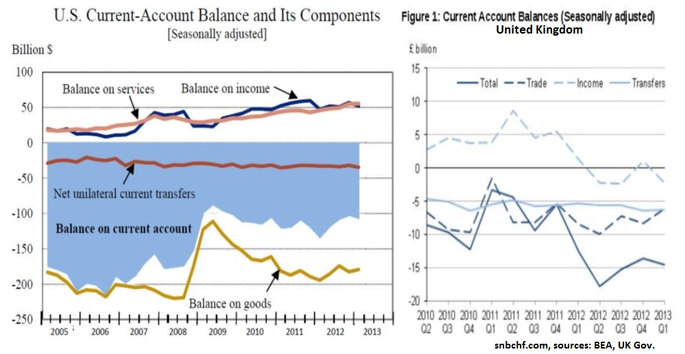 US UK Current Account Balances Balance on Income Trade Balance