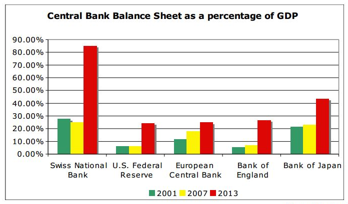 SNB Balance sheet to GDP
