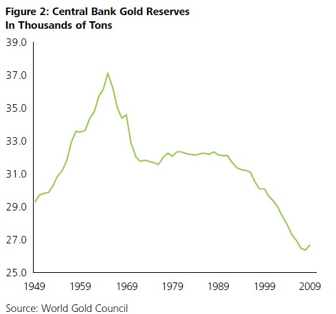 Central Bank Gold Holding