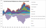 global imbalances contributors historically