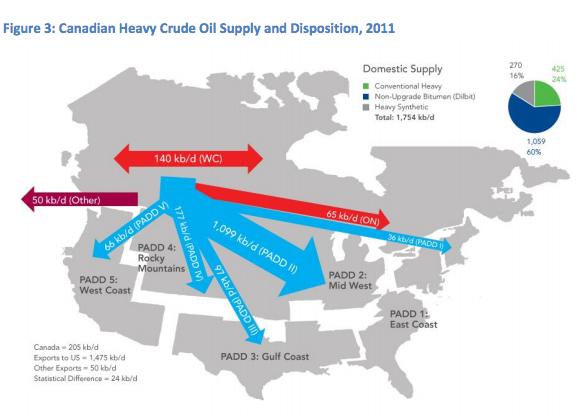Most of Western Canada's heavy crude ends up stuck in the U.S.'s Midwest