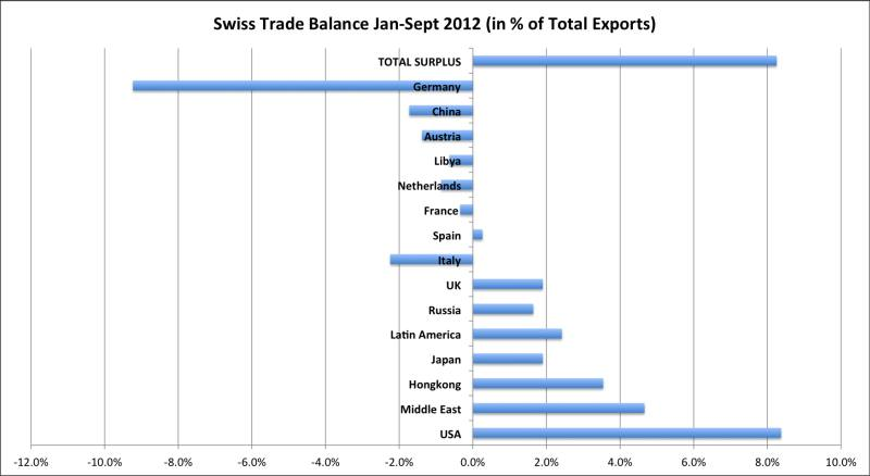 Swiss Trade Balance Per Country 2012