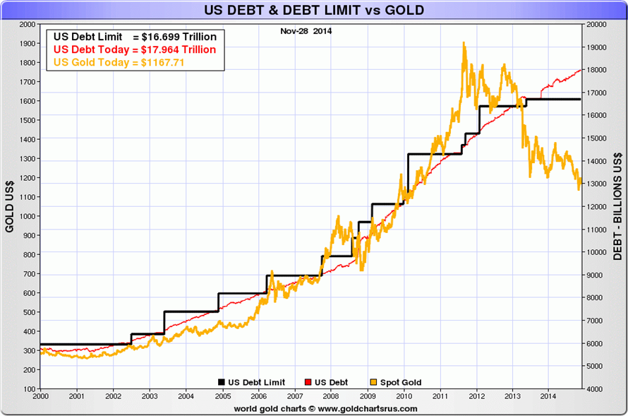 US Debt vs. Gold 2014
