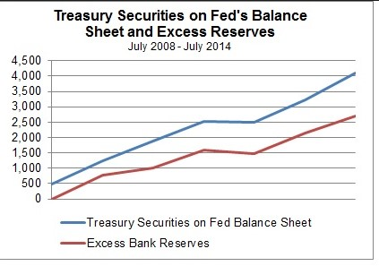 treasury securities excess reserves