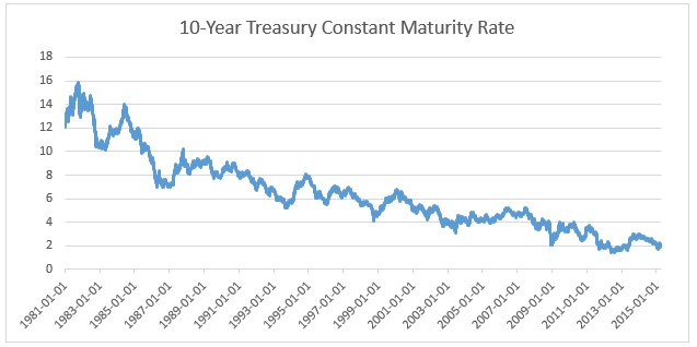 treasuries constant maturity rate 1981-2015