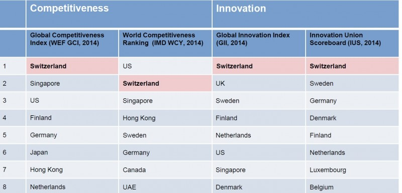 global competitiveness index, world ranking, swiss france switzerland chf, innovation unlon scoreboard