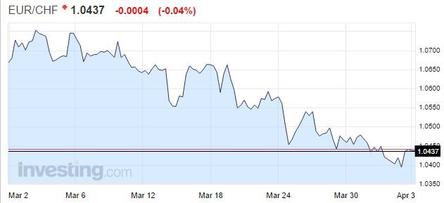 EUR CHF parity