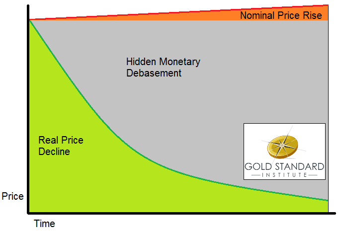 Hiden monetary Debasement  Real Price Decline