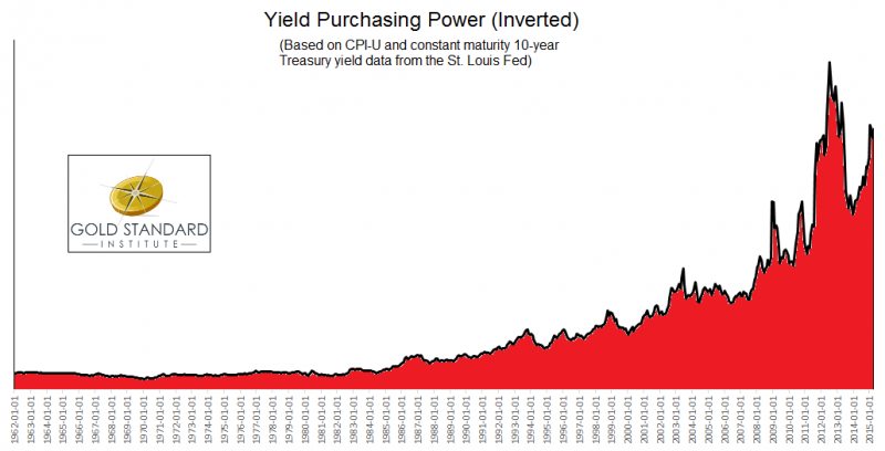 Yield Purchasing Power YPP