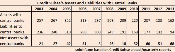 Asset and Liabilities with Central Banks