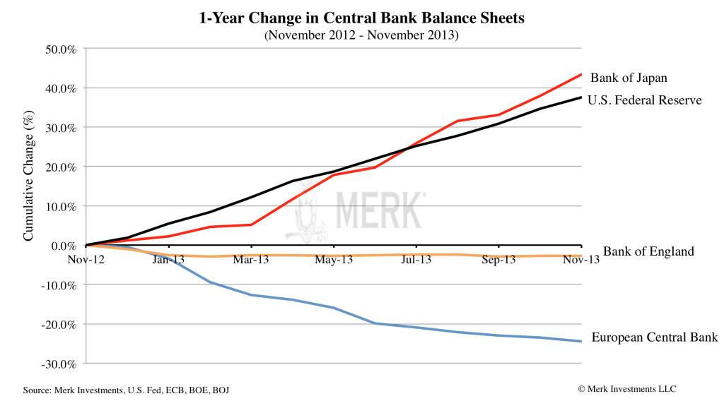 balance sheet boJ fed ecb november 2012, change central bank balance sheets