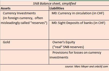 SNB Currency investments Gold Currency in circulation sight deposits owners' equity provisions for losses