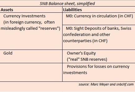 Balance Sheet SNB Simplified2