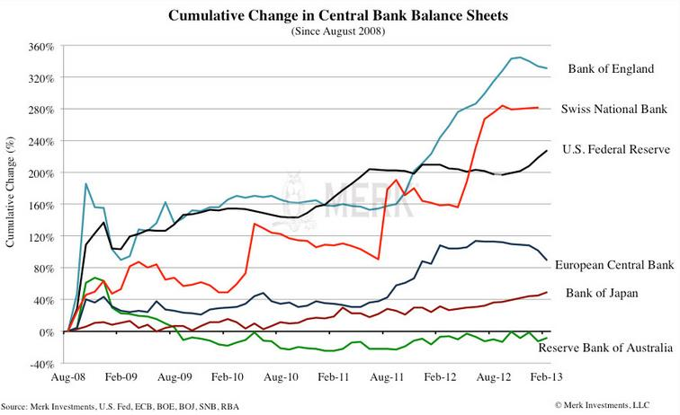 Cumulative Change Central Bank Balance Sheets