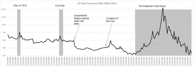 Fed Stability