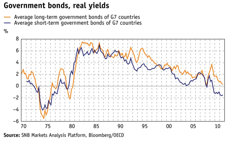Government Bonds Real Yields 1970-2011