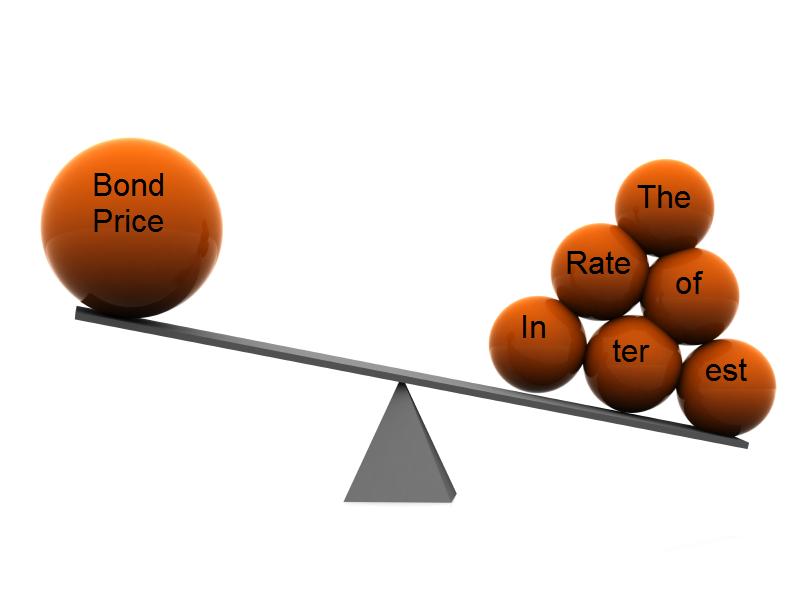 Falling yield, rising asset