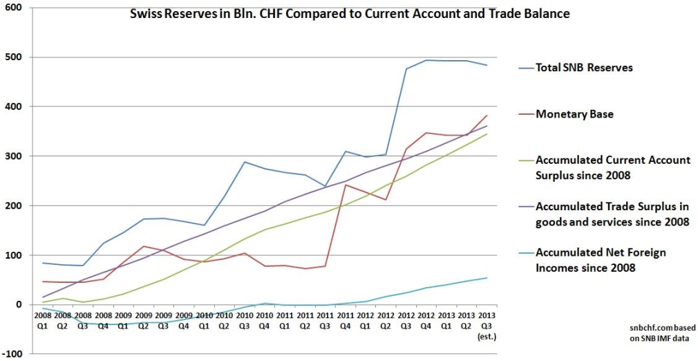 snb reserves vs. current account trade