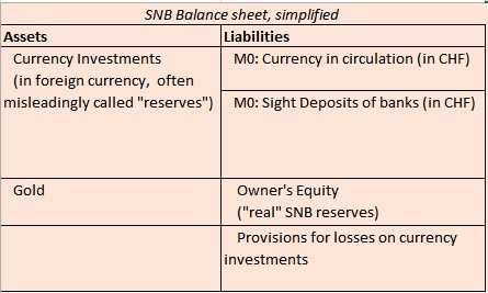 SNB Sight deposits Currency in circulation Currency investments Gold Owners' equity