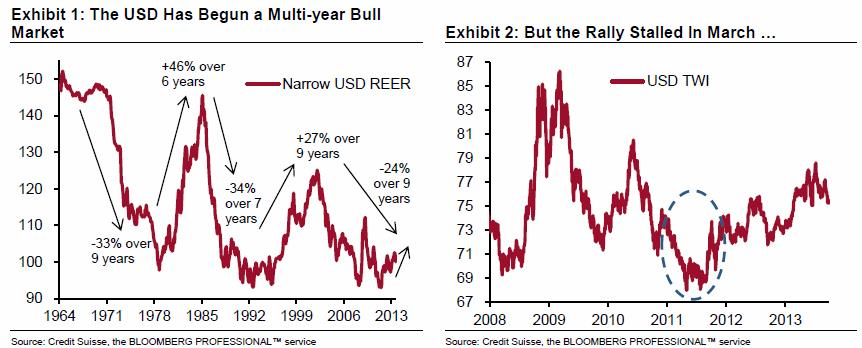 US Dollar Real Effective Exchange Rate US Dollar Bull Market