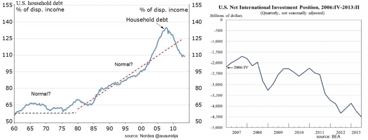 US household debt to Income Invest Pos