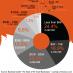 The revenue breakdown of non employer businesses in 2011