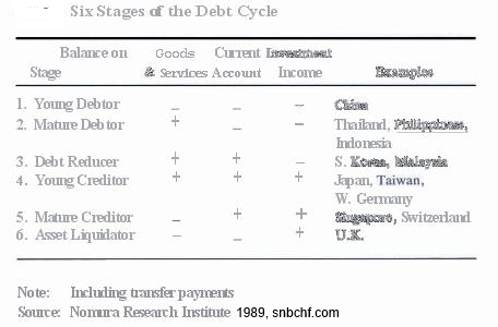 Crowther Forecast Nomura 1989 1995