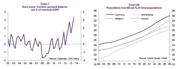 Euro zone Current Account and Population Eurozone Natixis