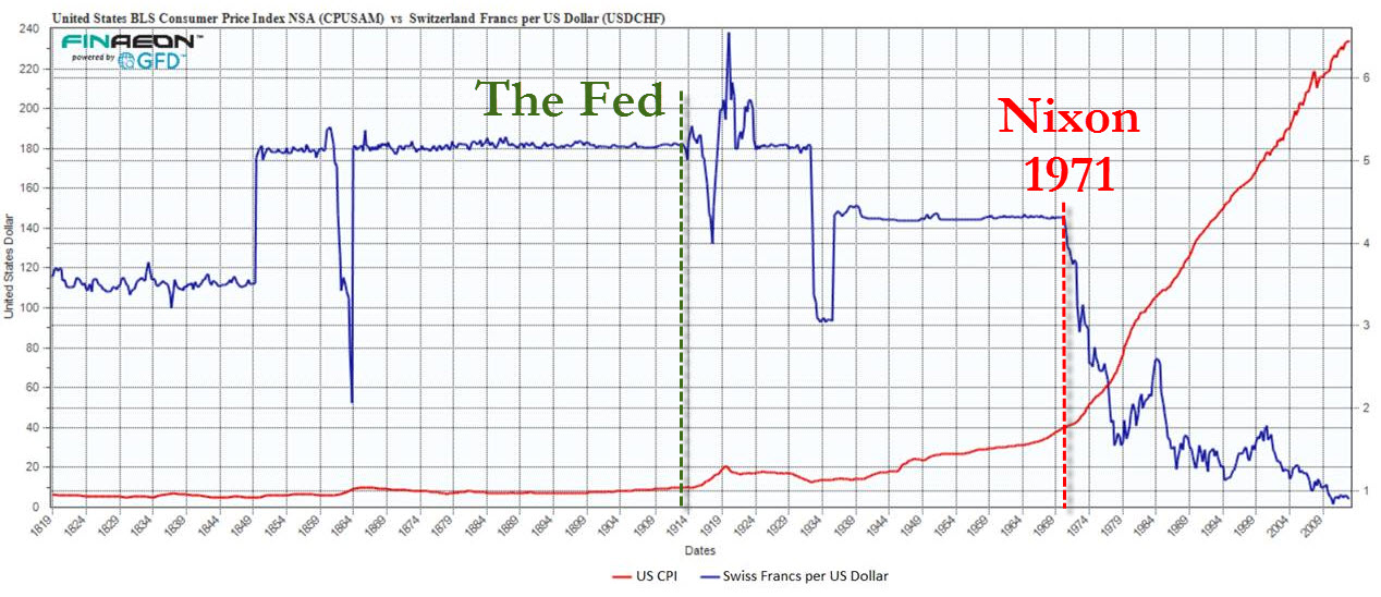 Swiss Franc History The Gold Standard And Bretton Woods