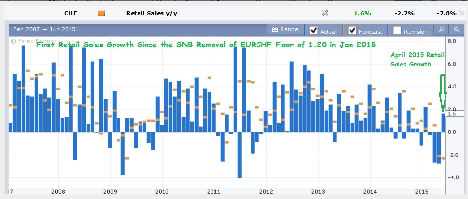 Swiss Retail Sales