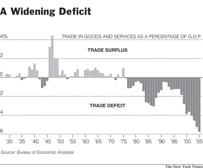 US Trade Deficit 1947-2006
