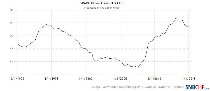Unemployment Rate Spain