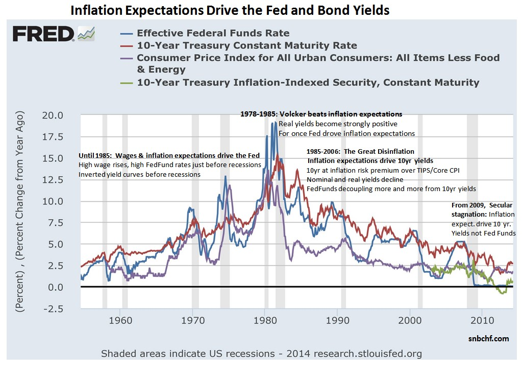 Inflation Expectations Drive Fed