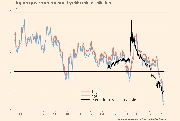 real bond yields