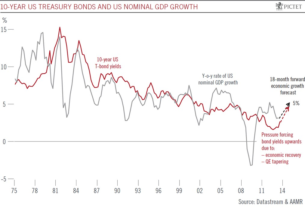 US Treasuries versus GDP 1975-2013